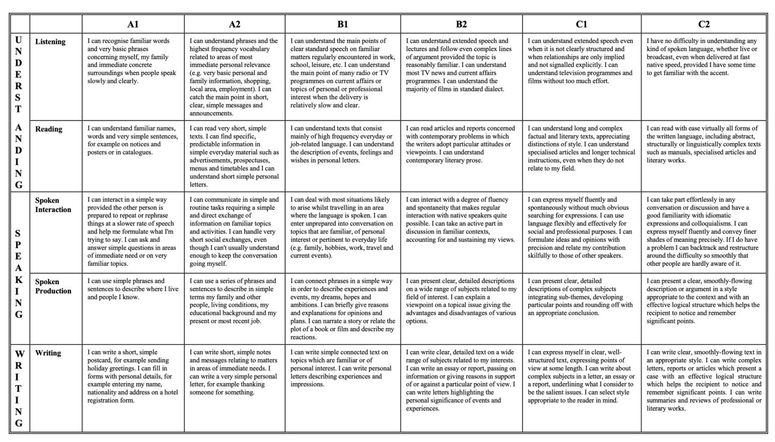 Self assessment CEFR Levels